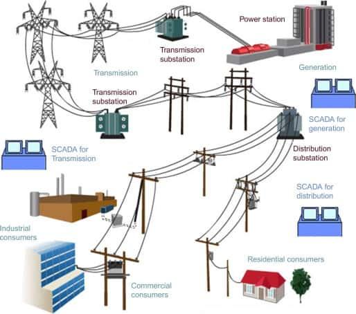 کاربرد SCADA در سیستم توزیع پست برق