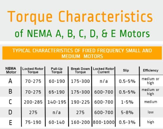 جدول NEMA- طبقه بندی موتور بر اساس گشتاور