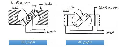 تاکومتر چیست - نوع جریان مستقیم و متناوب