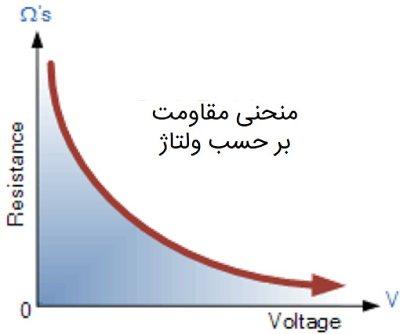 منحنی مقاومت بر حسب ولتاژ وریستور