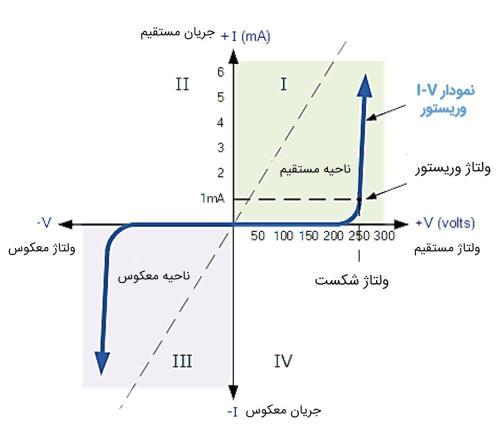 نمودار ولتاژ جریان وریستور