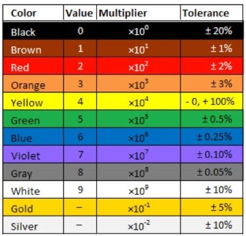 کد رنگ مقاومت الکتریکی