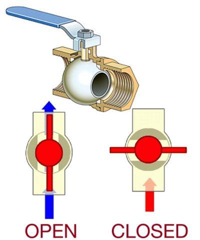 شیرهای توپی در سیستم HVAC