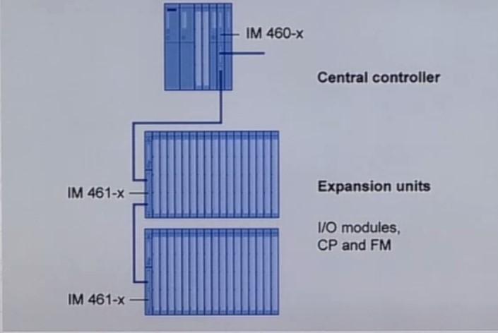 ارتباط Interface Module در پی ال سی 1200 زیمنس