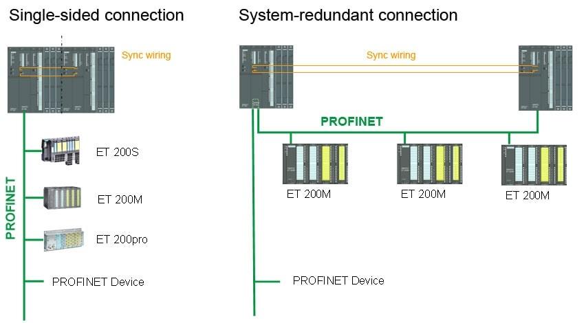 سیستم ریداندانت برای ورودی ها و خروجی های PLC