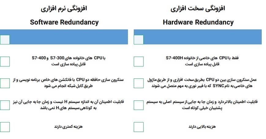 مقایسه ریداندانسی به صورت نرم افزاری و سخت افزاری