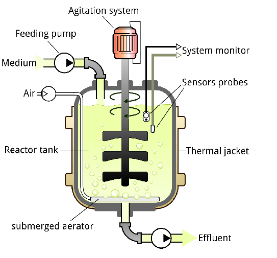 راکتور شیمیایی همزن دار