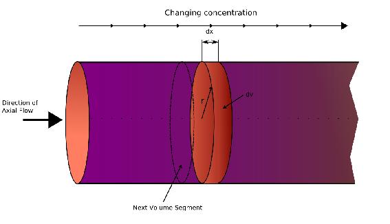 شبیه سازی راکتور شیمیایی پلاگ