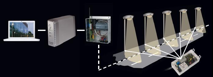 کنترل روشنایی مرجع BMS