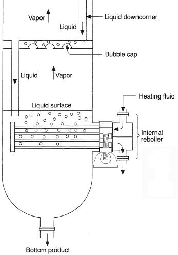 Internal Reboiler