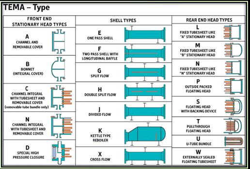 انواع مبدل در استاندارد TEMA