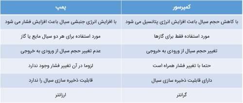 جدول مقایسه پمپ و کمپرسور