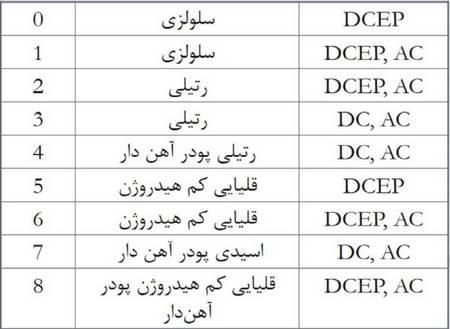 جدول نامگذاری الکترودها
