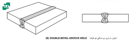 Groove Weldin Bevel