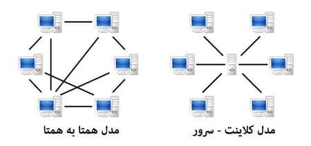 شبکه همتا به همتا