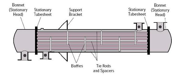 مبدل پوسته و لوله صفحه لوله ثابت