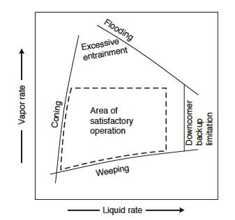 منحنی عملیاتی برج تقطیر