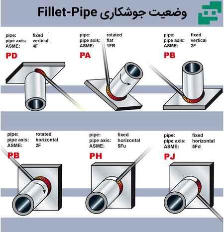 وضعیت های جوشکاری Fillet-Pipe