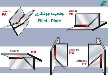 وضعیت های جوشکاری Fillet - Plate