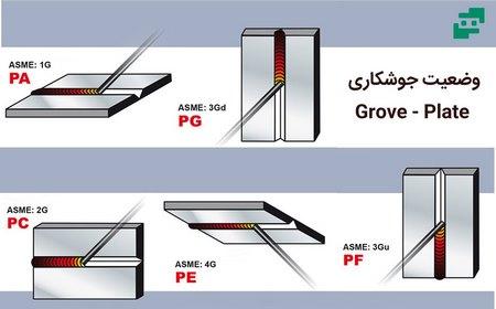 وضعیت های جوشکاری Grove - Plate