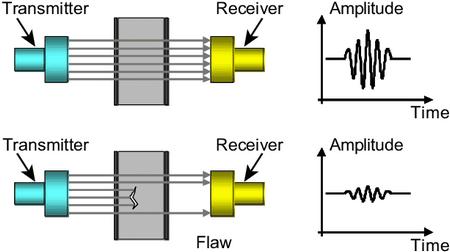 روش Trough Transmission در تست ut