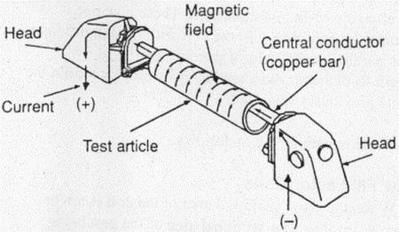 روش Central Conductor