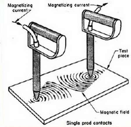 اعمال میدان مغناطیسی تست MT به روش Prod
