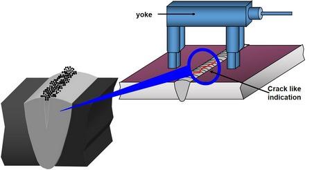 استفاده از یوک (Yoke) برای بازرسی جوش MT