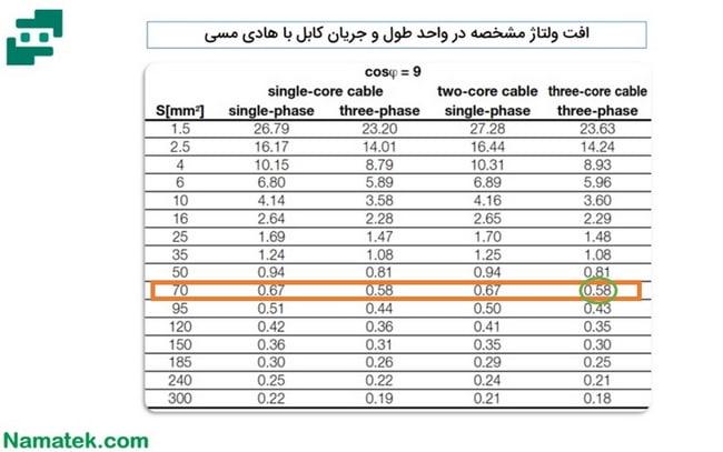 جدول سایزینگ کابل (2)