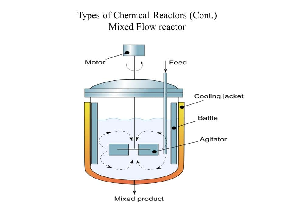 راکتور mixed