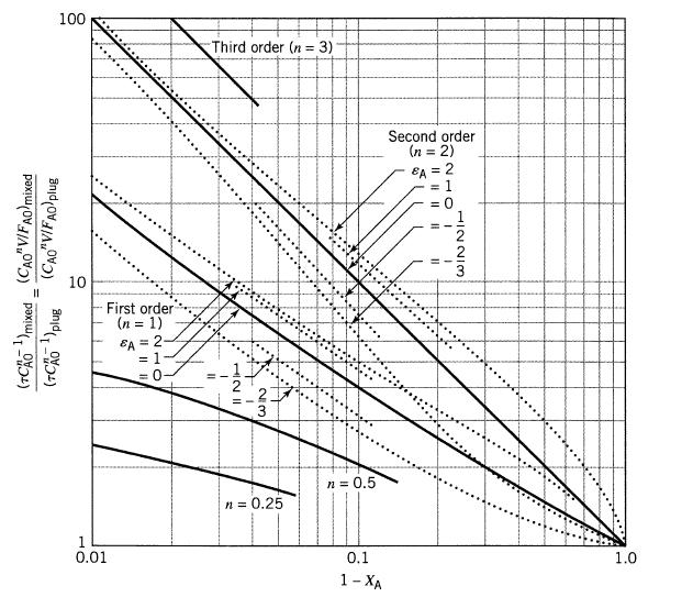 مقایسه حجم راکتور ها