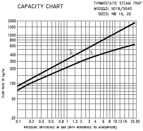 نمودار بار کندانس بر حسب اختلاف فشار