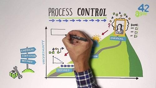 کنترل فرایند