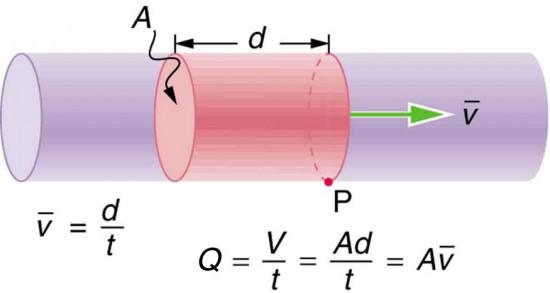 ارتباط سرعت جریان و سایز لوله