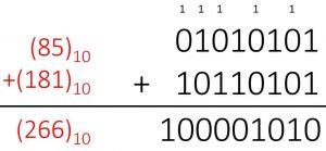 جمع اعداد باینری