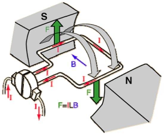 اصول عملکرد موتور DC