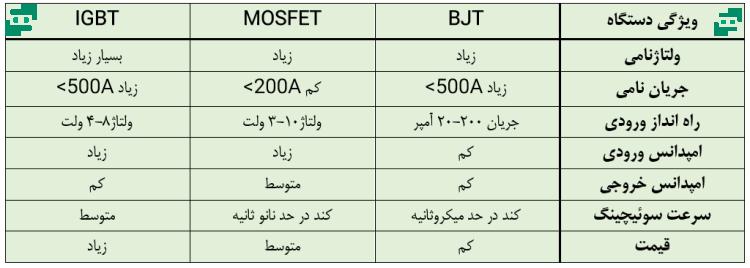 تفاوت ترانزیستورها