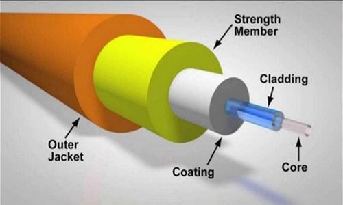 ساختار فیبر نوری