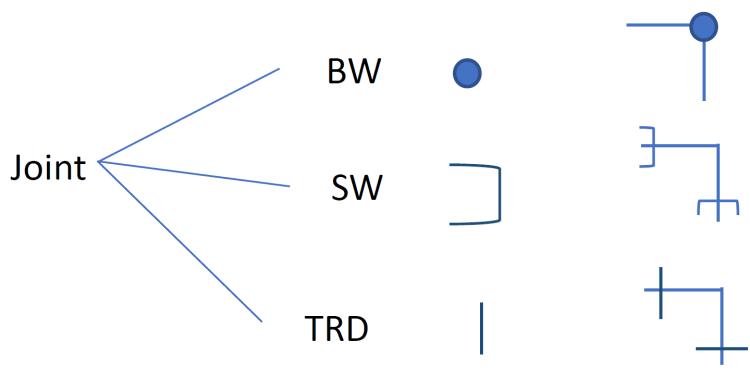 اتصالات نقشه خوانی پایپینگ