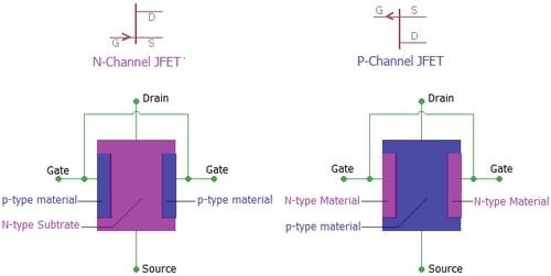 ساختار ترانزیستور jfet