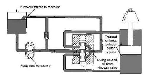 سیستم هیدرولیک مرکز باز