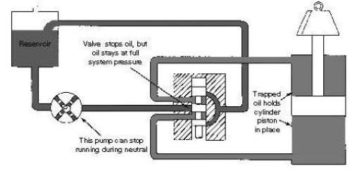 سیستم هیدرولیک مرکز بسته