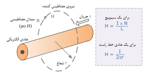 محاسبه شدت میدان مغناطیسی