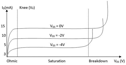 منحنی عملکرد ترانزیستور jfet