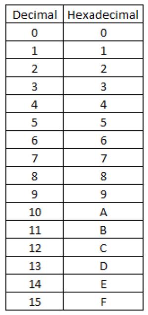 اعداد پایه هگزادسیمال