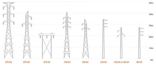 ولتاژ نامی خطوط انتقال برق