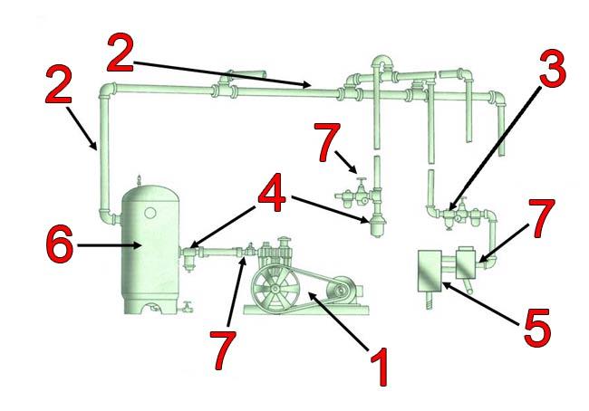 اجزای سیستم هوای فشرده