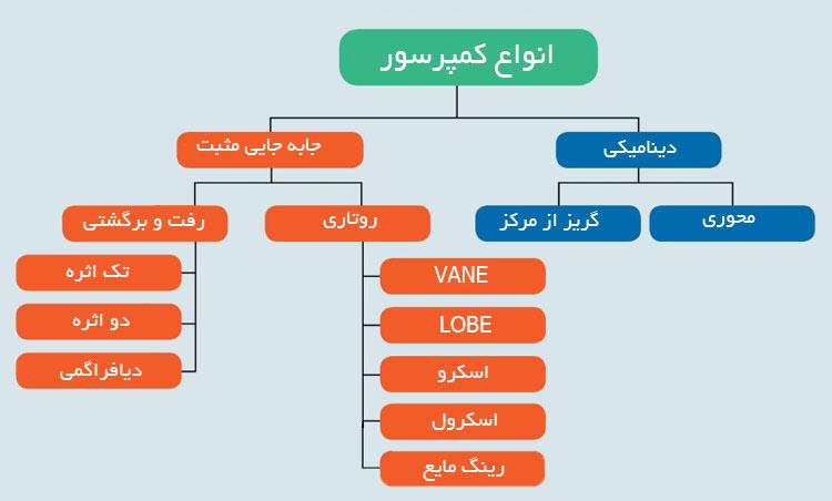 جدول انواع کمپرسور