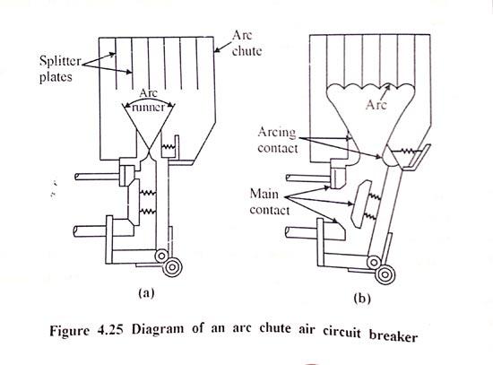 ساختار داخلی کلید هوایی