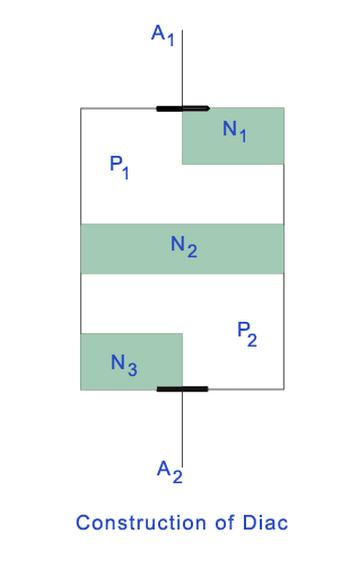 ساختار دیود جریان متناوب